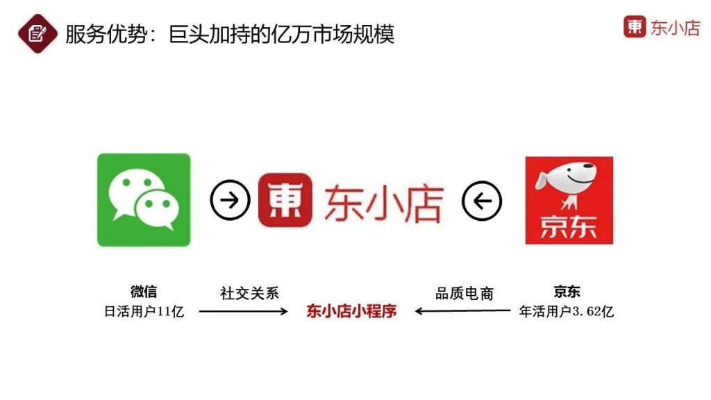 社交电商,东小店和芬香,选哪一个